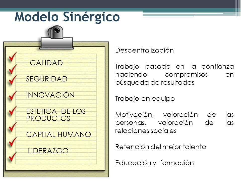 Modelo Sinérgico CALIDAD SEGURIDAD INNOVACIÓN ESTETICA DE LOS PRODUCTOS CAPITAL HUMANO LIDERAZGO Descentralización Trabajo basado en la confianza haci
