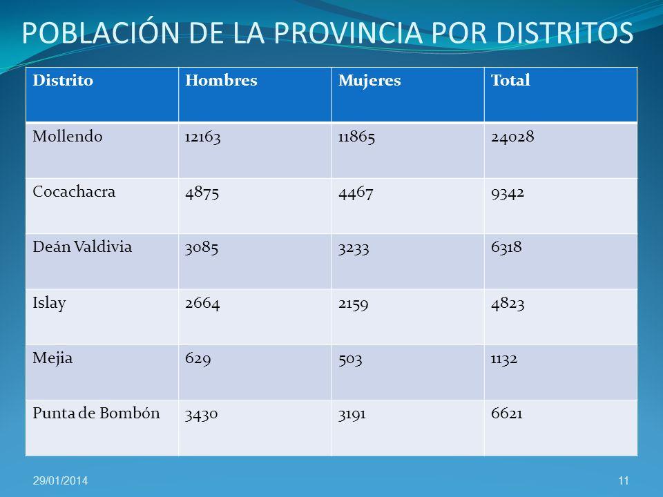 SECTORES ECONÓMICOS POTENCIAL TURISTICO DE LA PROVINCIA. La provincia cuenta con tres importantes recursos que son sus playas, los servicios de alojam