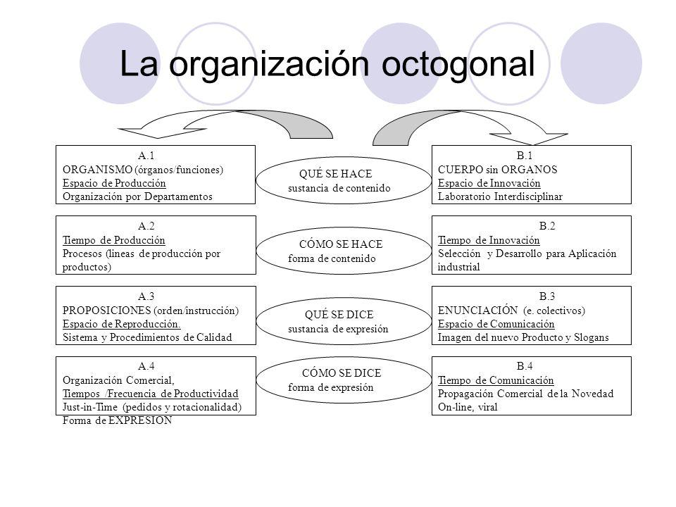 La organización octogonal A.2 Tiempo de Producción Procesos (lineas de producción por productos) B.4 Tiempo de Comunicación Propagación Comercial de l