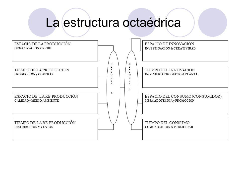 La estructura octaédrica ESPACIO DE LA PRODUCCIÓN ORGANIZACIÓN Y RRHH ESPACIO DE INNOVACIÓN INVESTIGACIÓN & CREATIVIDAD TIEMPO DEL INNOVACIÓN INGENIER
