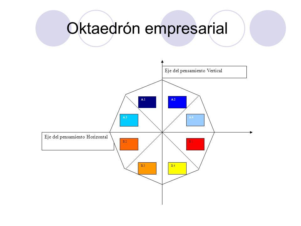 Oktaedrón empresarial Eje del pensamiento Horizontal Eje del pensamiento Vertical A.3 A.1A.2 A.4 B.1 B.4B.3 B.2