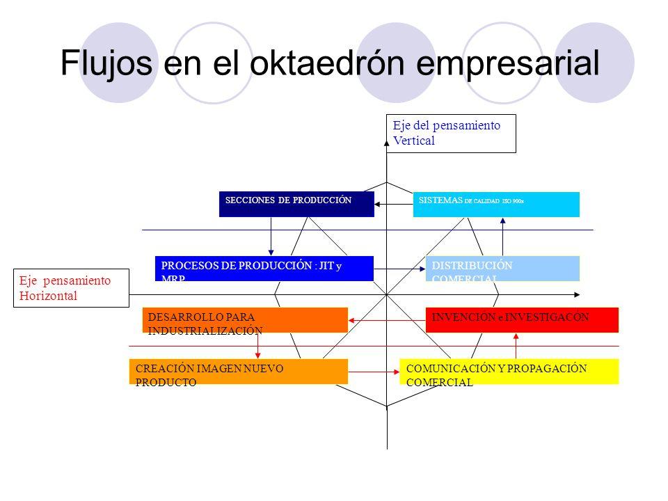 Flujos en el oktaedrón empresarial Eje pensamiento Horizontal Eje del pensamiento Vertical B.1 SECCIONES DE PRODUCCIÓNSISTEMAS DE CALIDAD ISO 900x DIS