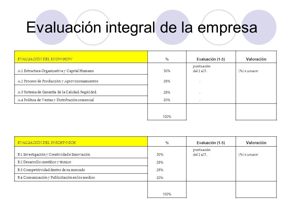 Evaluación integral de la empresa EVALUACIÓN DEL KNOW-HOW %Evaluación (1-5) Valoración A.1 Estructura Organizativa y Capital Humano 30% puntuación del