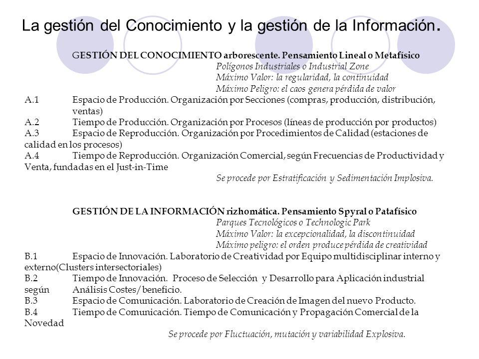 La gestión del Conocimiento y la gestión de la Información. G ESTIÓN DEL CONOCIMIENTO arborescente. Pensamiento Lineal o Metafísico Polígonos Industri