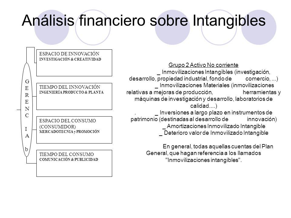 Análisis financiero sobre Intangibles ESPACIO DE INNOVACIÓN INVESTIGACIÓN & CREATIVIDAD TIEMPO DEL INNOVACIÓN INGENIERÍA PRODUCTO & PLANTA ESPACIO DEL