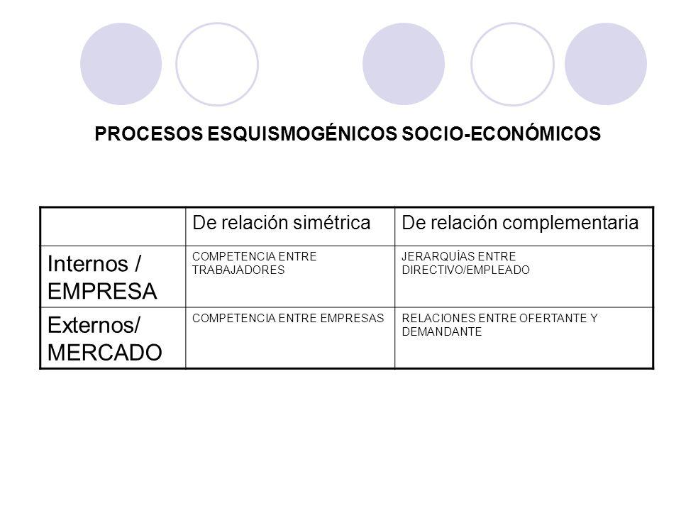 PROCESOS ESQUISMOGÉNICOS SOCIO-ECONÓMICOS De relación simétricaDe relación complementaria Internos / EMPRESA COMPETENCIA ENTRE TRABAJADORES JERARQUÍAS