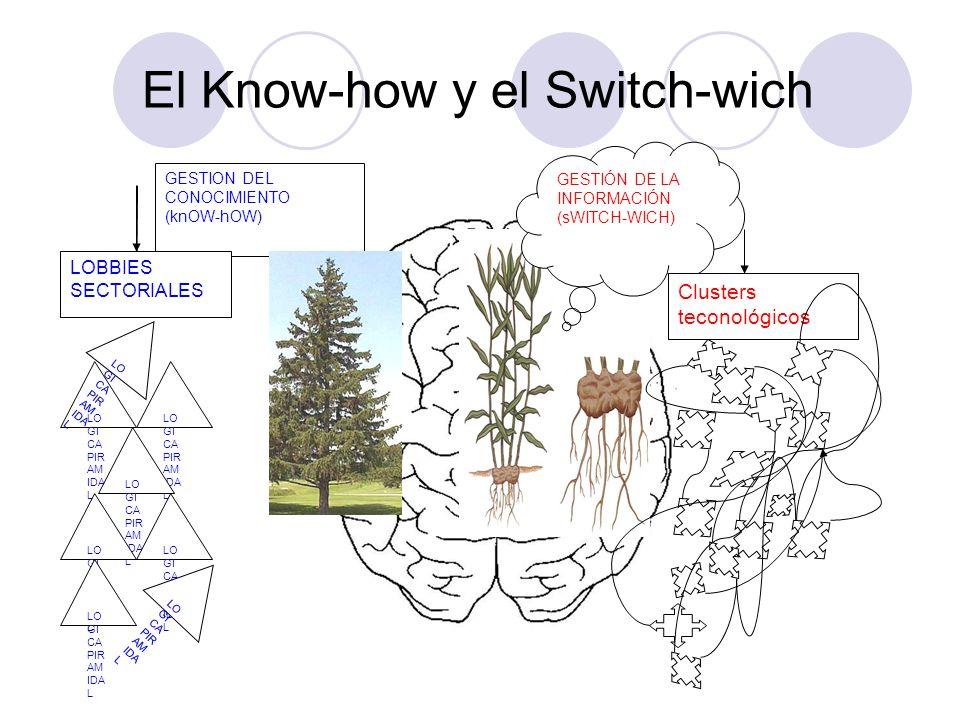 El Know-how y el Switch-wich GESTION DEL CONOCIMIENTO (knOW-hOW) GESTIÓN DE LA INFORMACIÓN (sWITCH-WICH) LO GI CA PIR AM IDA L Clusters teconológicos