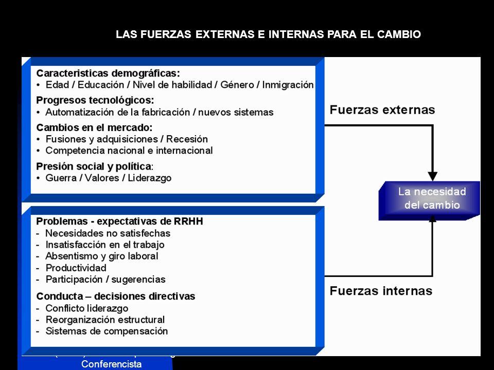 Lic. (M.Sc.) Antonio Lopez Villegas Conferencista www.talleresycursos.com Es la capacidad de adaptación de las organizaciones a las diferentes transfo