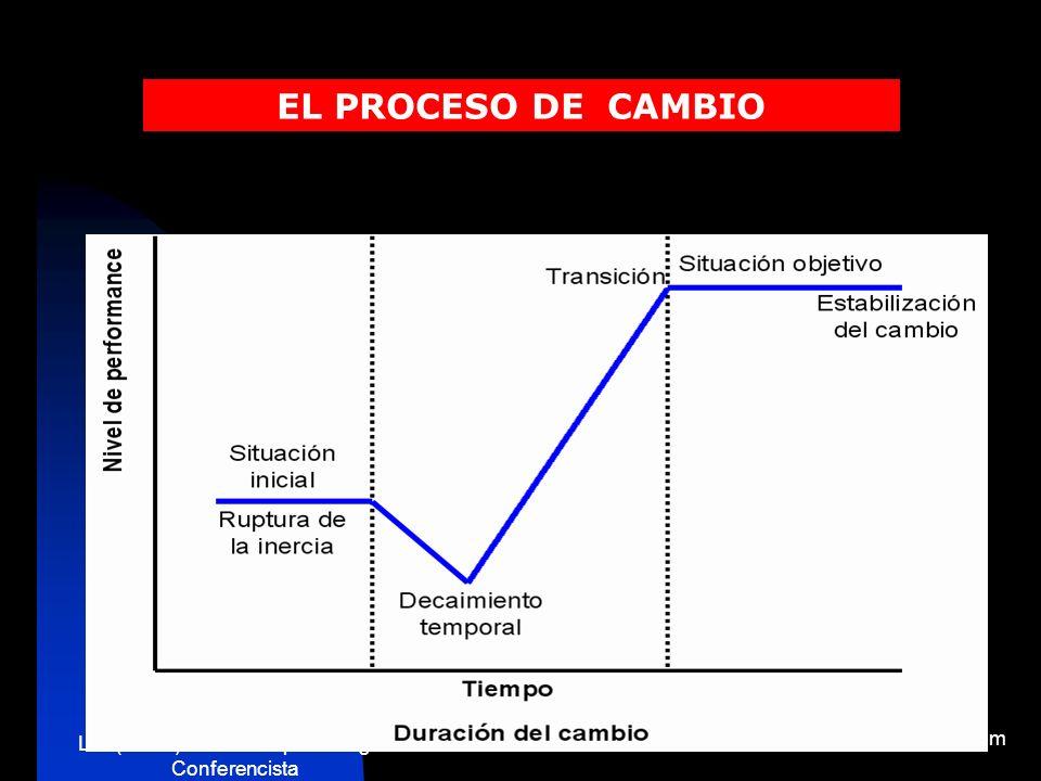 Lic. (M.Sc.) Antonio Lopez Villegas Conferencista www.talleresycursos.com REPITAMOS: MOTIVOS QUE OCASIONAN LA RESISTENCIA AL CAMBIO