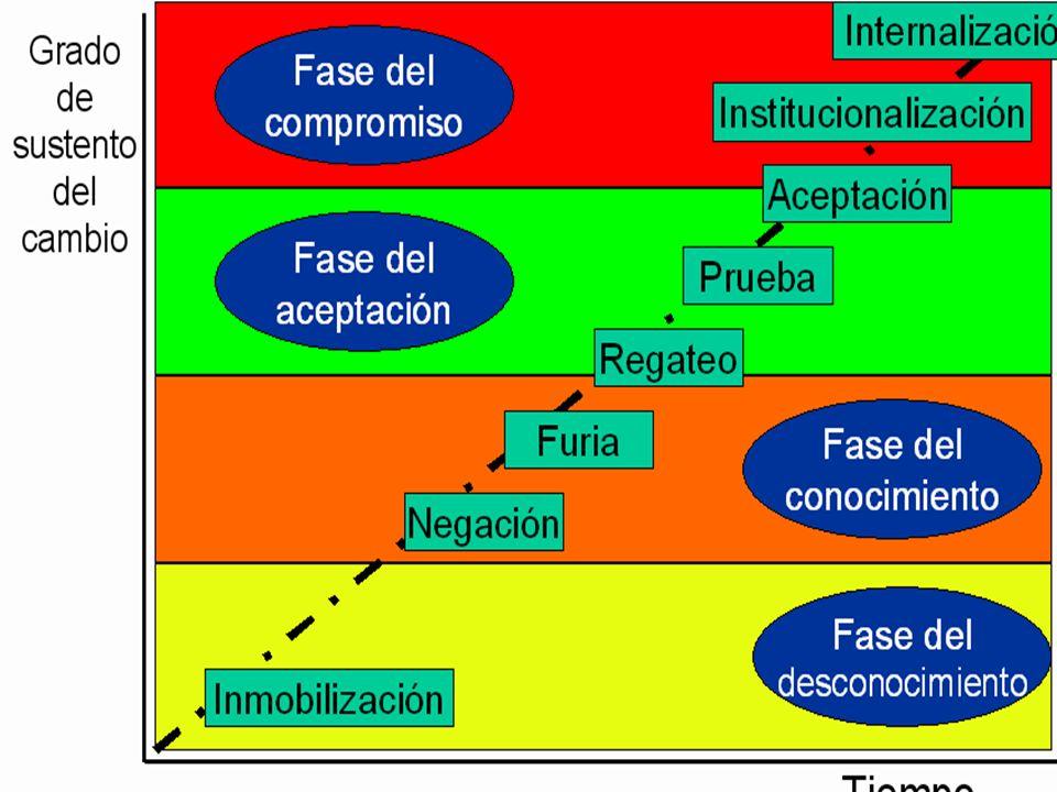 Lic. (M.Sc.) Antonio Lopez Villegas Conferencista www.talleresycursos.com EL PROCESO DE CAMBIO