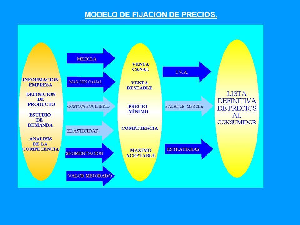 MODELO DE FIJACION DE PRECIOS.