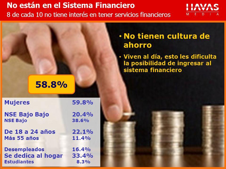 No están en el Sistema Financiero 8 de cada 10 no tiene interés en tener servicios financieros No tienen cultura de ahorro Viven al día, esto les dificulta la posibilidad de ingresar al sistema financiero Mujeres59.8% NSE Bajo Bajo20.4% NSE Bajo38.6% De 18 a 24 años22.1% Más 55 años11.4% Desempleados16.4% Se dedica al hogar33.4% Estudiantes 8.3% 58.8%