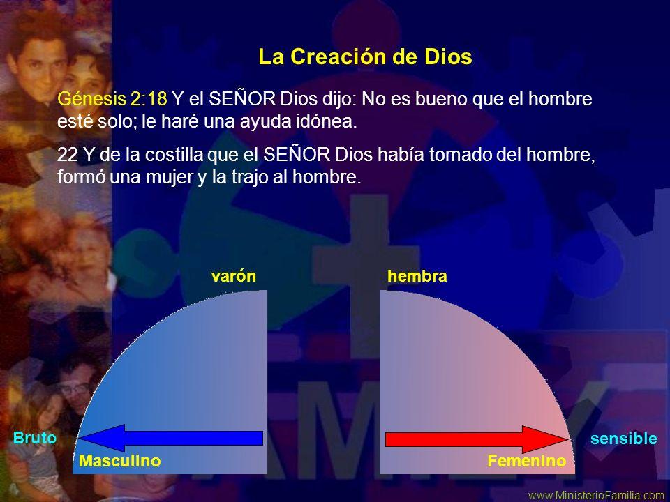 www.MinisterioFamilia.com Génesis 2:18 Y el SEÑOR Dios dijo: No es bueno que el hombre esté solo; le haré una ayuda idónea. 22 Y de la costilla que el