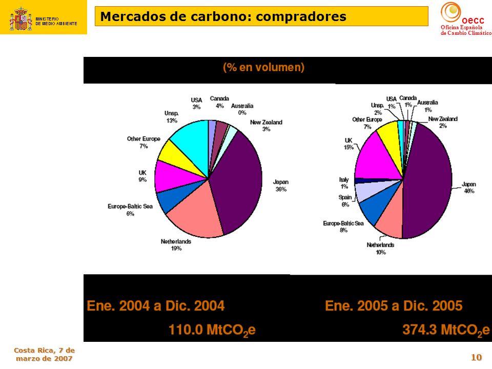 oecc Oficina Española de Cambio Climático Costa Rica, 7 de marzo de 2007 10 Mercados de carbono: compradores