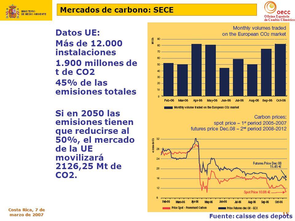 oecc Oficina Española de Cambio Climático Costa Rica, 7 de marzo de 2007 15 Mercados de carbono: SECE Datos UE: Más de 12.000 instalaciones 1.900 mill