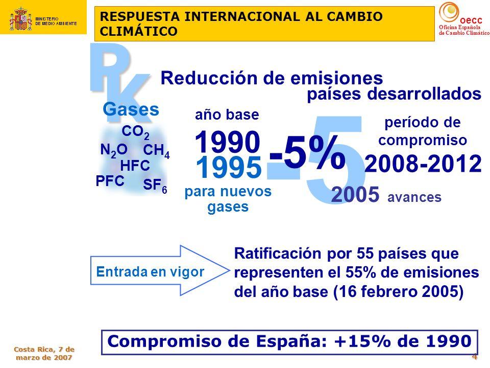 oecc Oficina Española de Cambio Climático Costa Rica, 7 de marzo de 2007 4 -5 período de compromiso 2008-2012 año base 1990 Reducción de emisiones -5%