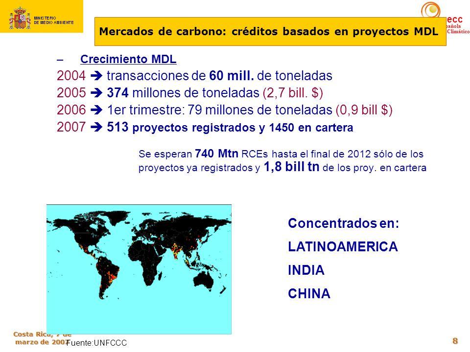 oecc Oficina Española de Cambio Climático Costa Rica, 7 de marzo de 2007 8 –Crecimiento MDL 2004 transacciones de 60 mill. de toneladas 2005 374 millo