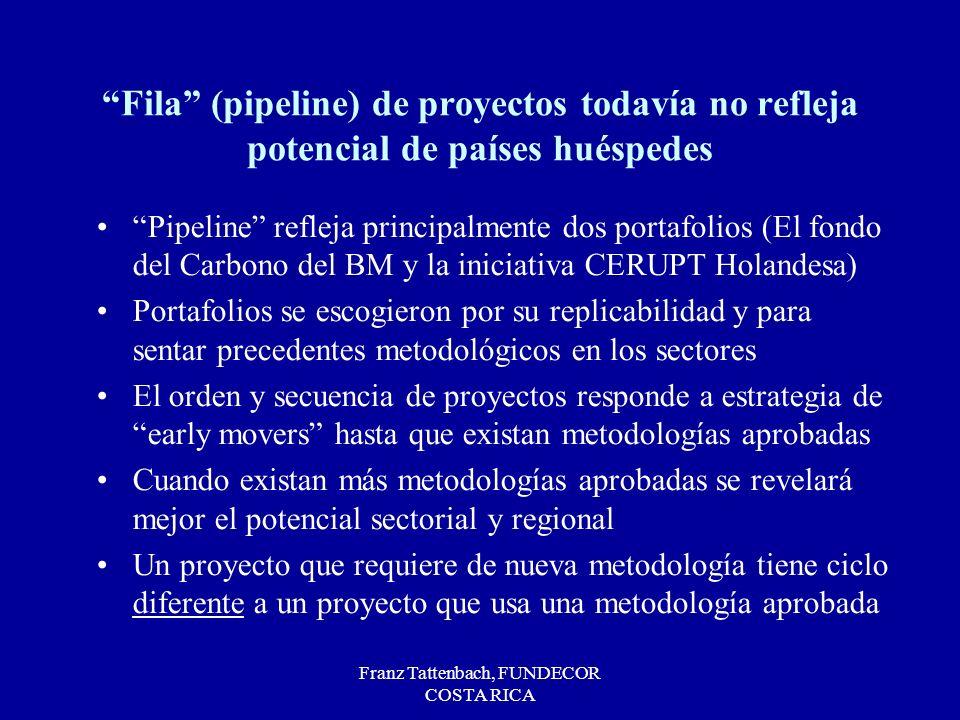 Franz Tattenbach, FUNDECOR COSTA RICA Fila (pipeline) de proyectos todavía no refleja potencial de países huéspedes Pipeline refleja principalmente do