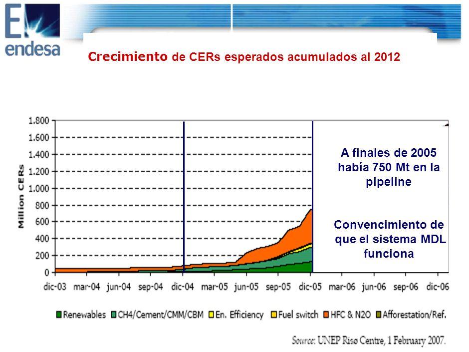 DRAFT 16 A finales de 2004 apenas había 80 Mt de CERs en la pipeline de UNFCC ¿Funcionará el sistema MDL .