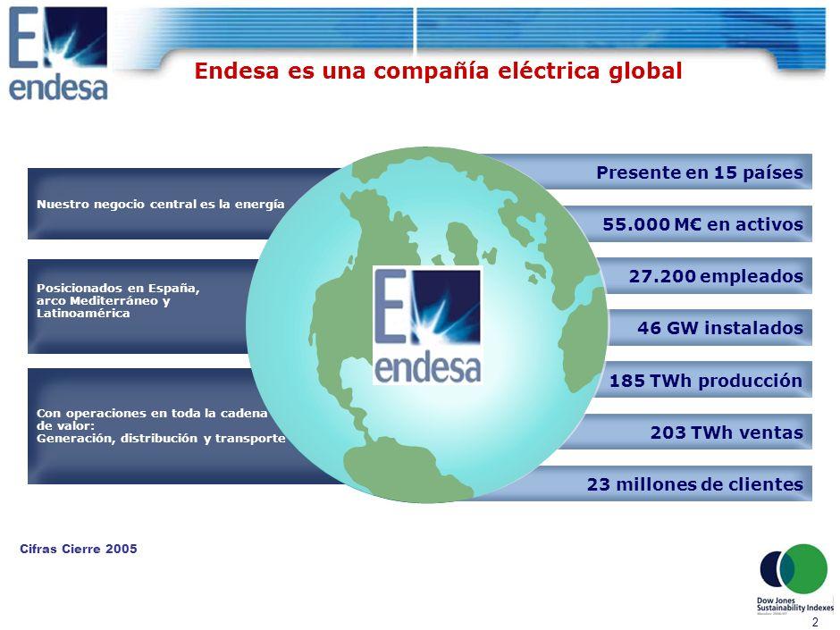 1 Índice 4.Resultados obtenidos 1.Presentación de Endesa 2.Estrategia para la reducción de emisiones 3.Endesa Climate Initiative