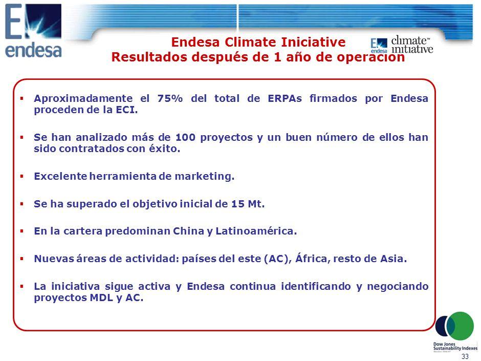 32 Índice 4.Resultados obtenidos 1.Presentación de Endesa 2.Estrategia para la reducción de emisiones 3.Endesa Climate Initiative