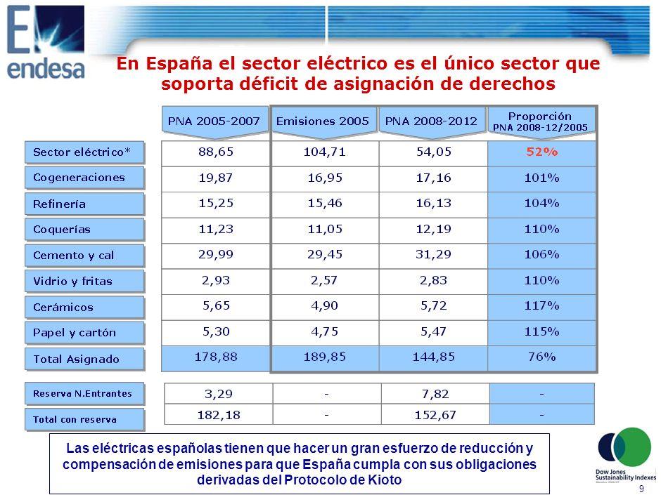 9 En España el sector eléctrico es el único sector que soporta déficit de asignación de derechos Las eléctricas españolas tienen que hacer un gran esfuerzo de reducción y compensación de emisiones para que España cumpla con sus obligaciones derivadas del Protocolo de Kioto