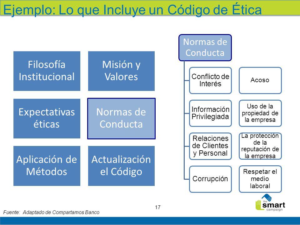 17 Ejemplo: Lo que Incluye un Código de Ética Fuente: Adaptado de Compartamos Banco Filosofía Institucional Misión y Valores Expectativas éticas Norma