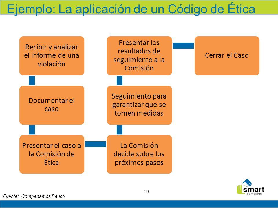 19 Ejemplo: La aplicación de un Código de Ética Recibir y analizar el informe de una violación Documentar el caso Presentar el caso a la Comisión de É