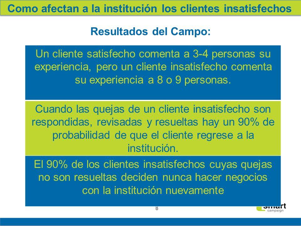 8 Como afectan a la institución los clientes insatisfechos Resultados del Campo: Un cliente satisfecho comenta a 3-4 personas su experiencia, pero un