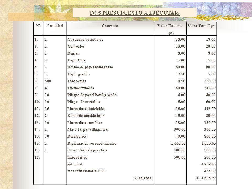 UNIVERSIDAD NACIONAL AUTONOMA DE HONDURAS SISTEMA UNIVERSITARIO DE EDUCACION A DISTANCIA CARRERA DE PEDAGOGÍA PROYECTO DE PRACTICA DOCENTE PRESENTADO