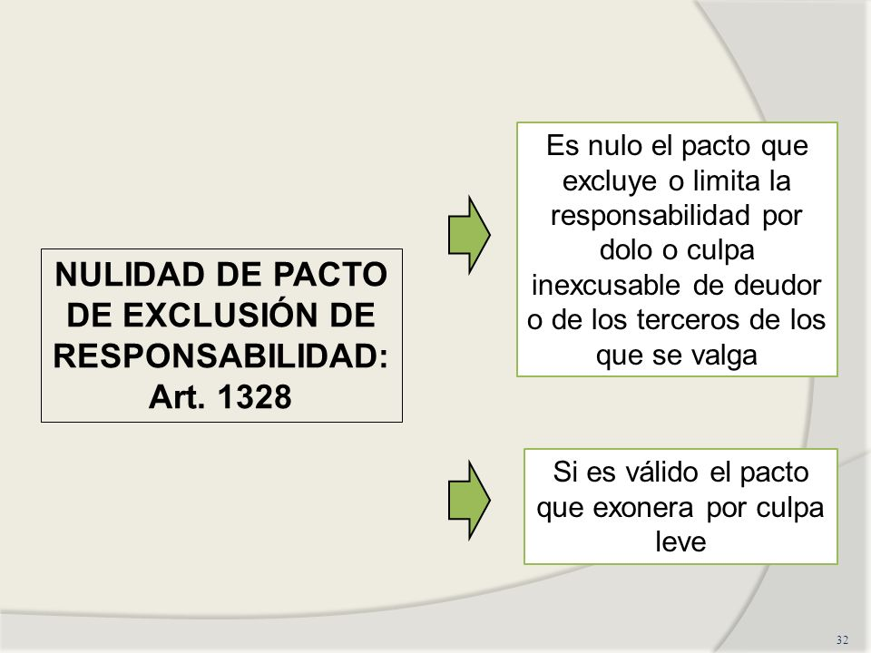 32 NULIDAD DE PACTO DE EXCLUSIÓN DE RESPONSABILIDAD: Art. 1328 Es nulo el pacto que excluye o limita la responsabilidad por dolo o culpa inexcusable d