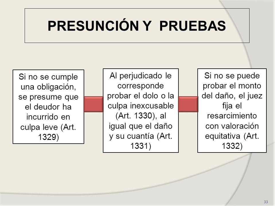PRESUNCIÓN Y PRUEBAS 33 Si no se cumple una obligación, se presume que el deudor ha incurrido en culpa leve (Art. 1329) Al perjudicado le corresponde