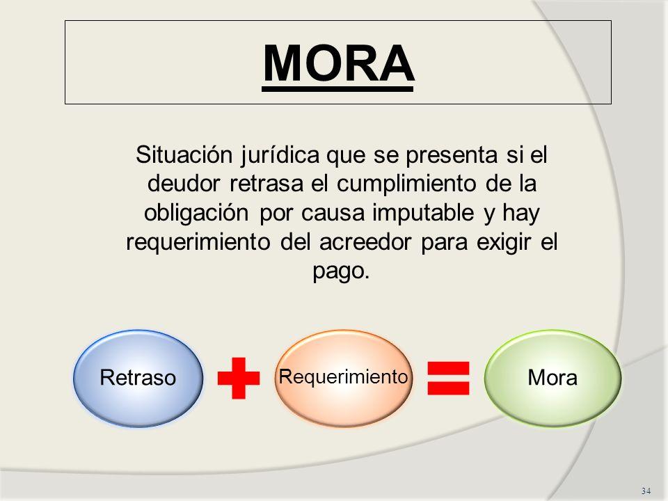 MORA 34 Situación jurídica que se presenta si el deudor retrasa el cumplimiento de la obligación por causa imputable y hay requerimiento del acreedor