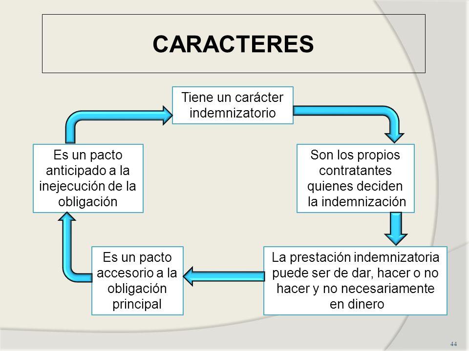 CARACTERES 44 Es un pacto anticipado a la inejecución de la obligación Tiene un carácter indemnizatorio Son los propios contratantes quienes deciden l