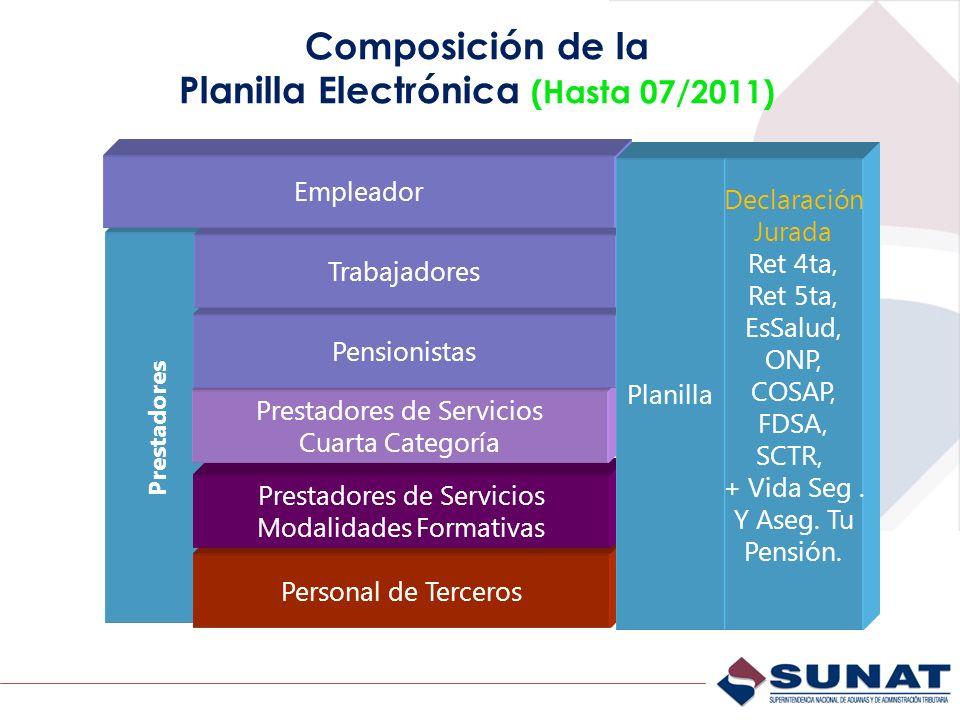 Composición de la Planilla Electrónica (Hasta 07/2011) Prestadores Personal de Terceros Prestadores de Servicios Modalidades Formativas Prestadores de