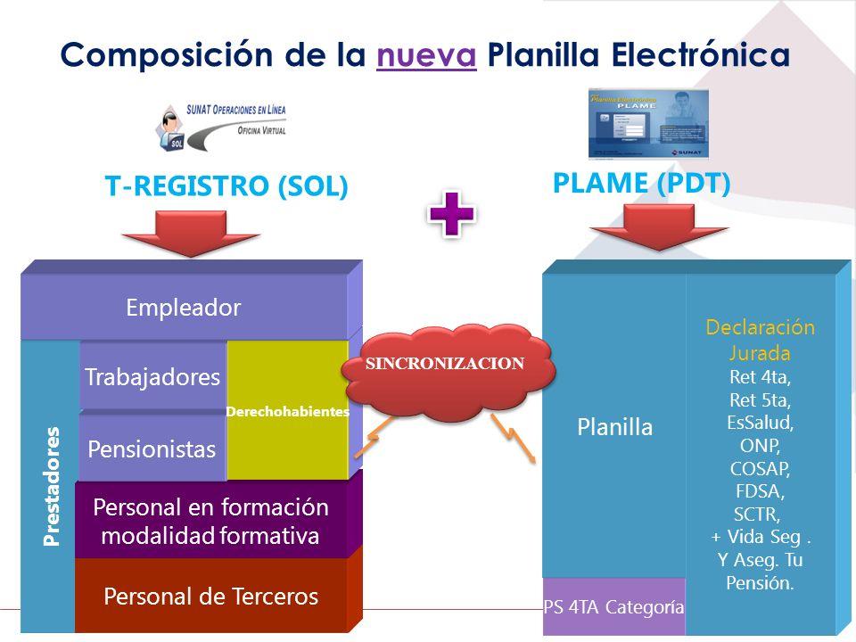 Composición de la nueva Planilla Electrónica Prestadores Personal de Terceros Personal en formación modalidad formativa Pensionistas Trabajadores Dere