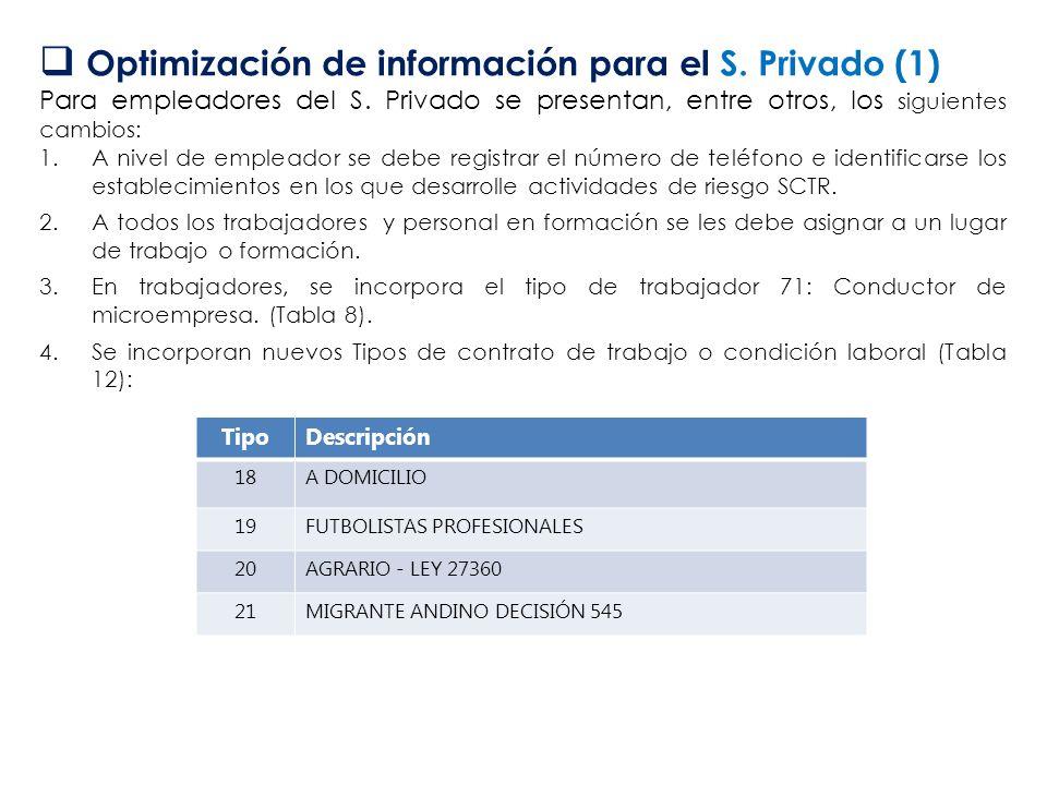 Optimización de información para el S. Privado (1) Para empleadores del S. Privado se presentan, entre otros, los siguientes cambios: 1.A nivel de emp