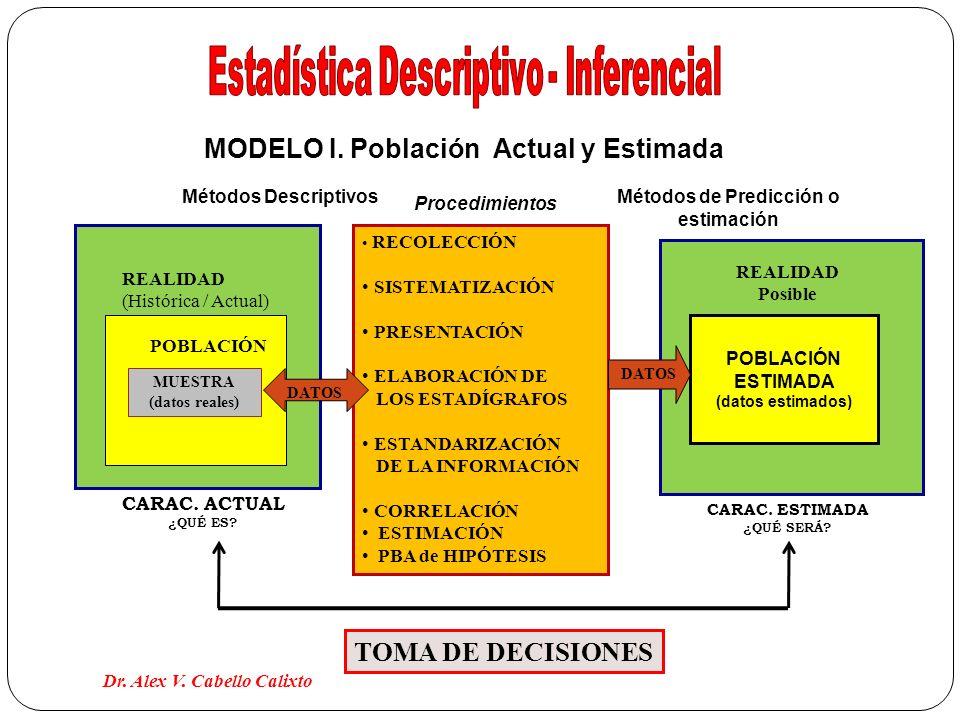 RECOLECCIÓN SISTEMATIZACIÓN PRESENTACIÓN ELABORACIÓN DE LOS ESTADÍGRAFOS ESTANDARIZACIÓN DE LA INFORMACIÓN CORRELACIÓN ESTIMACIÓN PBA de HIPÓTESIS POB