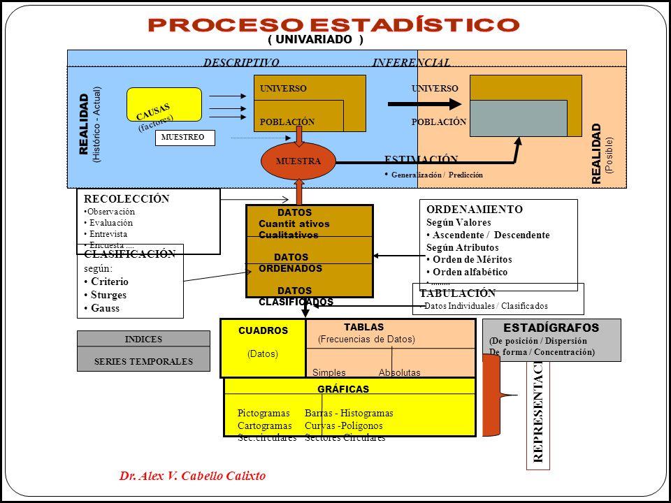 MUESTRA DESCRIPTIVO INFERENCIAL UNIVERSO POBLACIÓN CAUSAS (factores) REALIDAD (Histórico - Actual) REALIDAD (Posible) ESTIMACIÓN Generalización / Pred