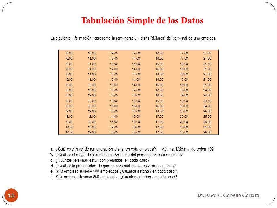 Dr. Alex V. Cabello Calixto 15 Tabulación Simple de los Datos 6.0010.0012.0014.0016.0017.0021.00 6.0011.0012.0014.0016.0017.0021.00 6.0011.0012.0014.0