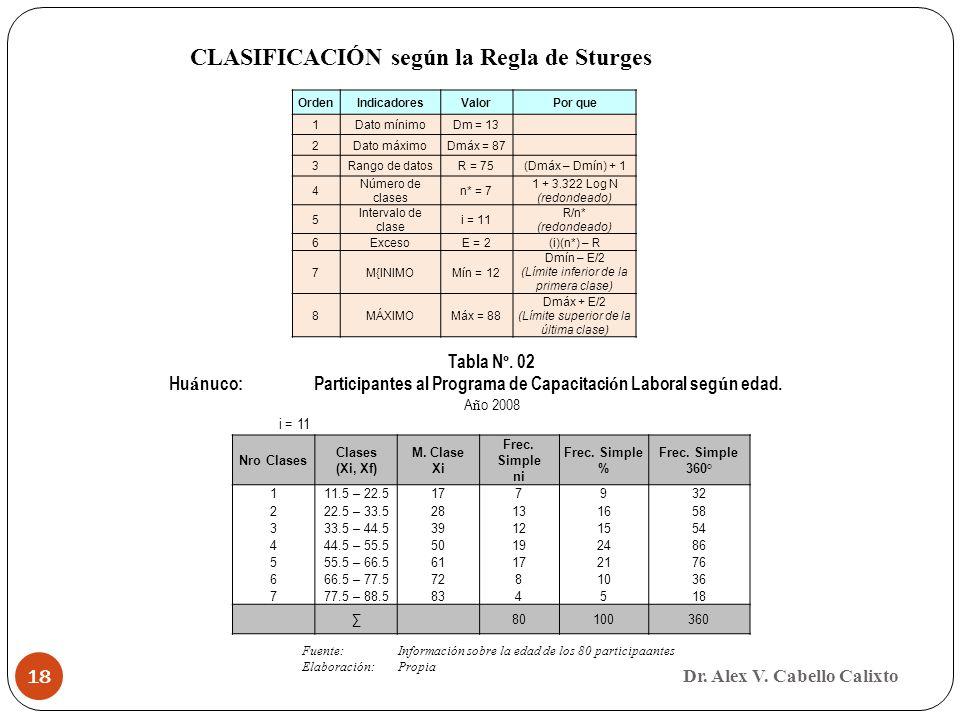 Dr. Alex V. Cabello Calixto 18 OrdenIndicadoresValorPor que 1Dato mínimoDm = 13 2Dato máximoDmáx = 87 3Rango de datosR = 75(Dmáx – Dmín) + 1 4 Número