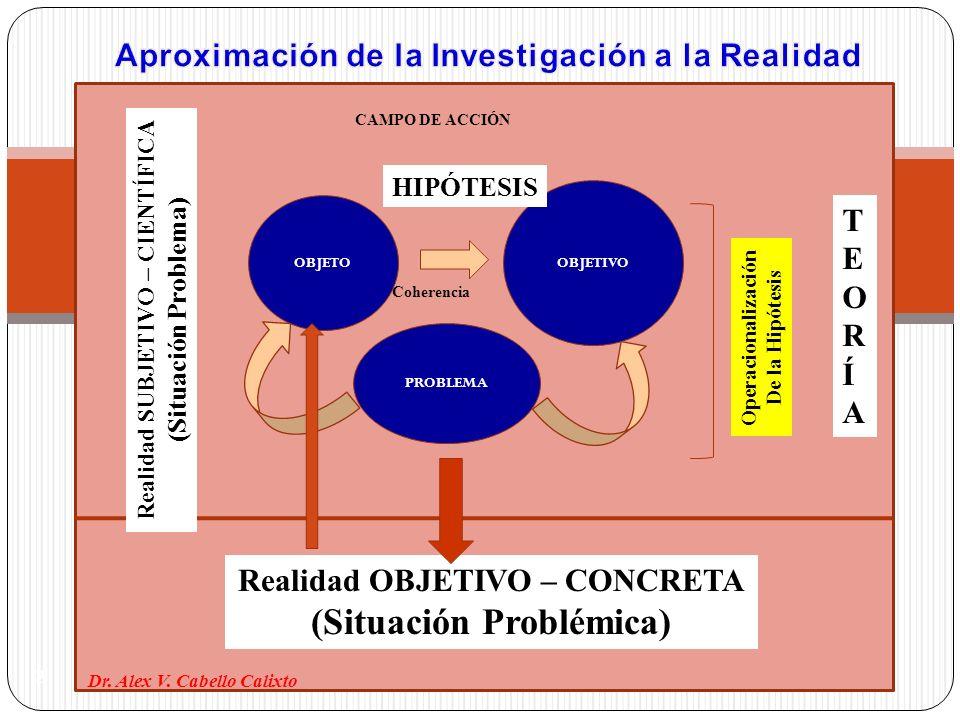 HIPÓTESI OBJETO OBJETIVO PROBLEMA HIPÓTESIS Realidad OBJETIVO – CONCRETA (Situación Problémica) Realidad SUBJETIVO – CIENTÍFICA (Situación Problema) T
