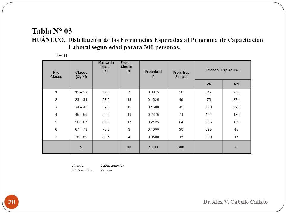 Dr. Alex V. Cabello Calixto 20 Nro Clases [Xi, Xf) Marca de clase Xi Frec, Simple ni Probabilid p Prob. Esp Simple Probab. Esp Acum. PaPd 112 – 2317.5