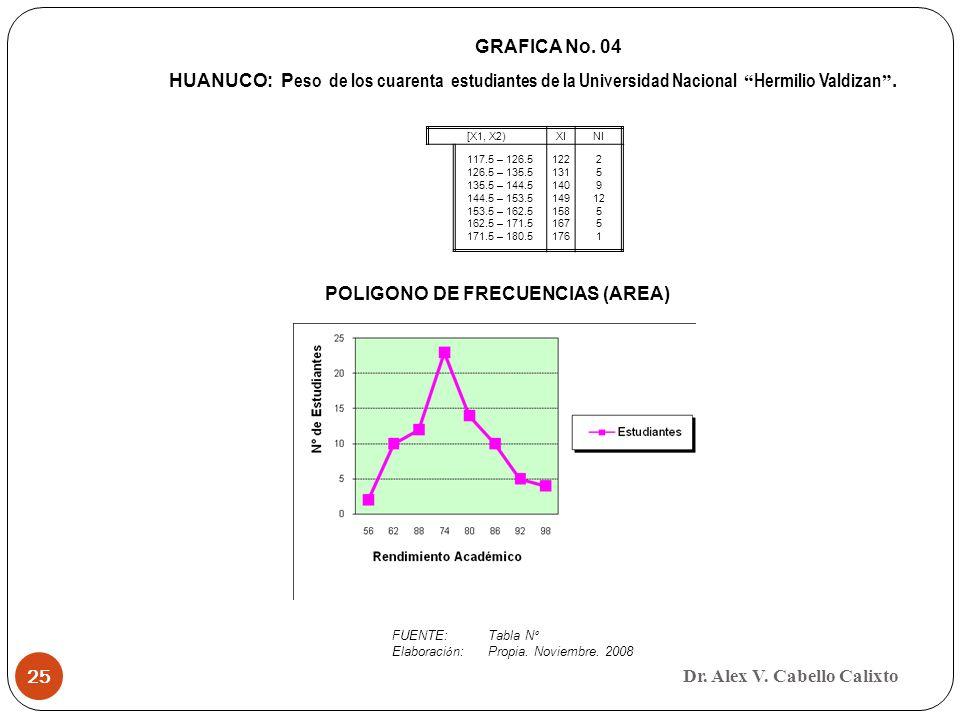 Dr. Alex V. Cabello Calixto 25 GRAFICA No. 04 HUANUCO: P eso de los cuarenta estudiantes de la Universidad Nacional Hermilio Valdizan. FUENTE:Tabla N