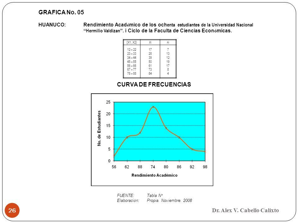Dr. Alex V. Cabello Calixto 26 GRAFICA No. 05 HUANUCO:Rendimiento Acad é mico de los och enta estudiantes de la Universidad Nacional Hermilio Valdizan