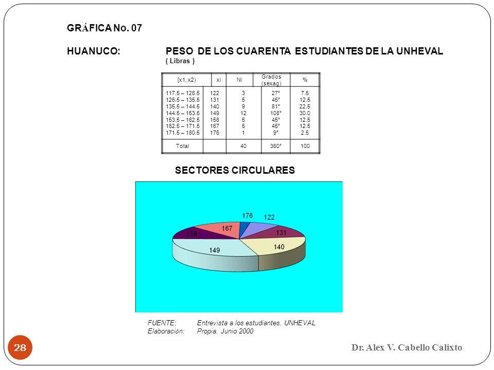 Dr. Alex V. Cabello Calixto 28 [x1, x2)xiNi Grados (sexag) % 117.5 – 126.5 126.5 – 135.5 135.5 – 144.5 144.5 – 153.5 153.5 – 162.5 162.5 – 171.5 171.5