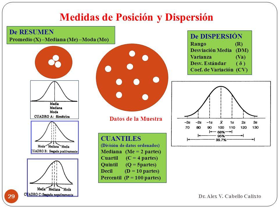 Dr. Alex V. Cabello Calixto 29 Datos de la Muestra Medidas de Posición y Dispersión De RESUMEN Promedio (X) –Mediana (Me) –Moda (Mo) De DISPERSIÓN Ran