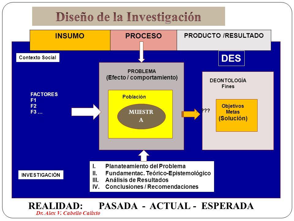 MUESTR A REALIDAD: PASADA - ACTUAL - ESPERADA INSUMOPROCESO PRODUCTO /RESULTADO Contexto Social DES FACTORES F1 F2 F3 … DEONTOLOGÍA Fines PROBLEMA (Ef