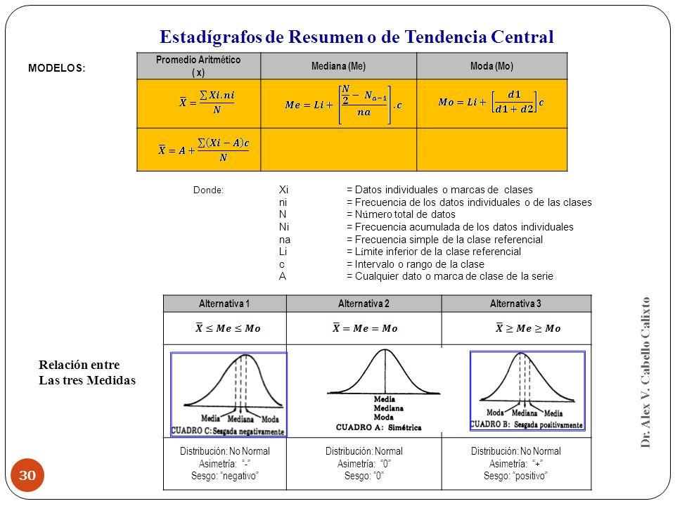 Dr. Alex V. Cabello Calixto 30 Promedio Aritmético ( x) Mediana (Me)Moda (Mo) MODELOS: Donde: Xi = Datos individuales o marcas de clases ni= Frecuenci