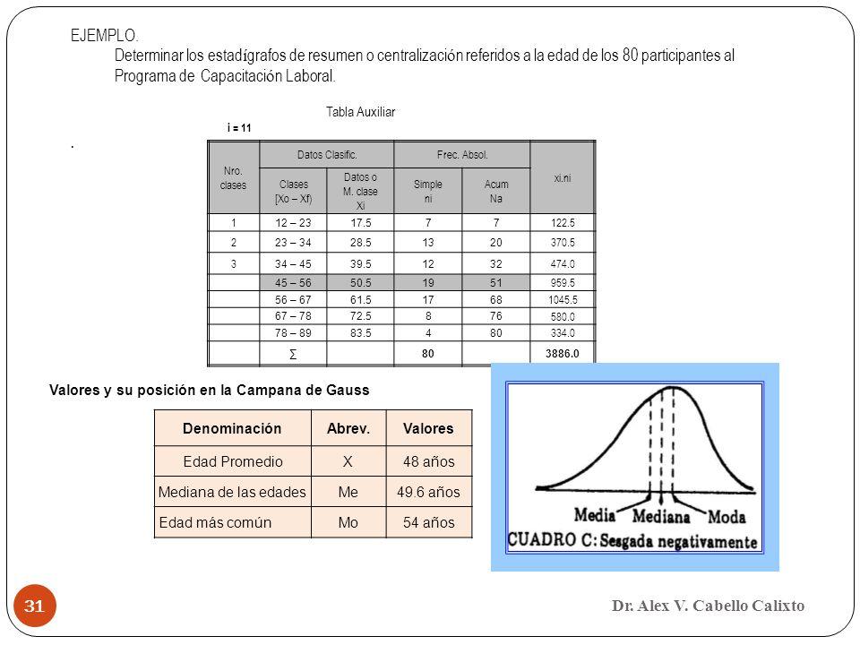 Dr. Alex V. Cabello Calixto 31 Nro. clases Datos Clasific.Frec. Absol. xi.ni Clases [Xo – Xf) Datos o M. clase Xi Simple ni Acum Na 1 12 – 2317.577 12